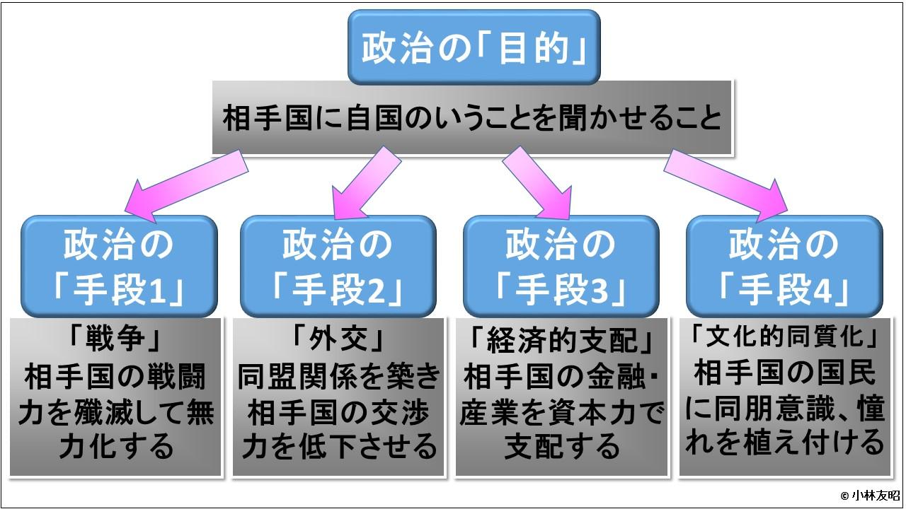 経営戦略(基礎編)_政治の目的と手段