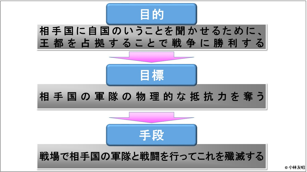 経営戦略(基礎編)_目的と目標と手段