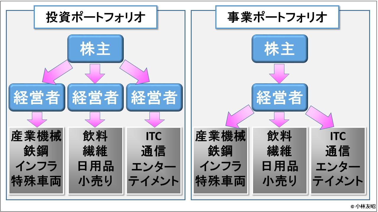 経営管理会計トピック_投資ポートフォリオと事業ポートフォリオ