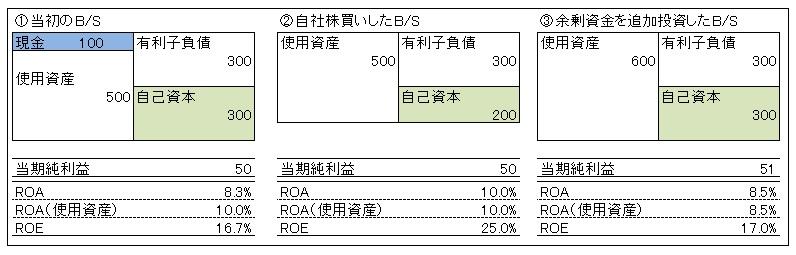 管理会計トピック_自社株買い