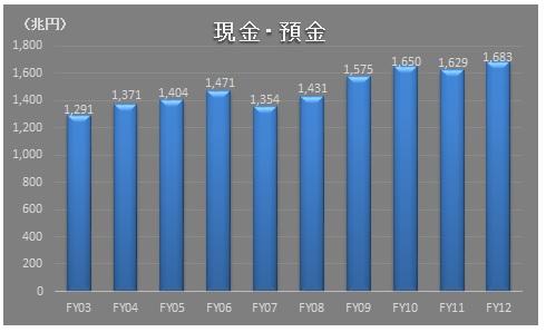 経営管理会計トピック_法人企業統計_現金・預金