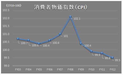 経営管理会計トピック_総務省統計調査_消費者物価指数(CPI)