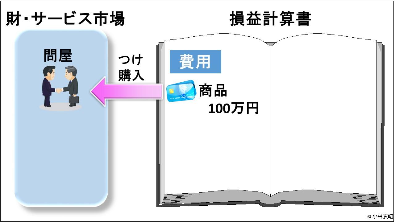 会計(基礎編)_損益計算書_信用取引_商品仕入