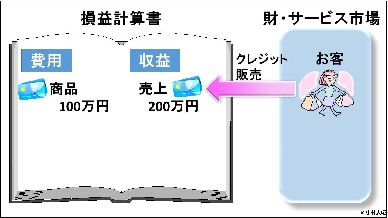 会計(基礎編)_損益計算書_信用取引_商品販売