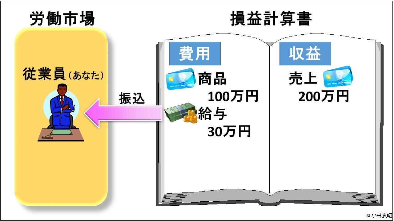 会計(基礎編)_損益計算書_信用取引_給与支払