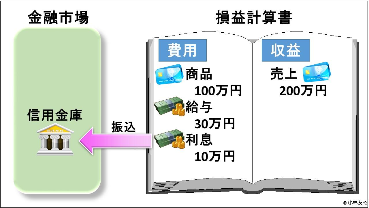 会計(基礎編)_損益計算書_信用取引_利息支払