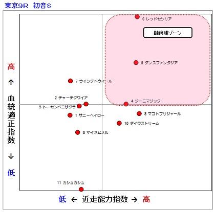 2014-02-22東京9R