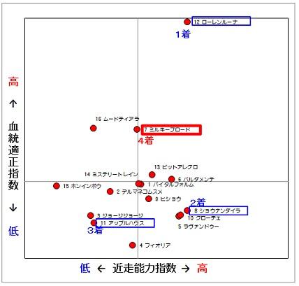 2014-02-22東京12R