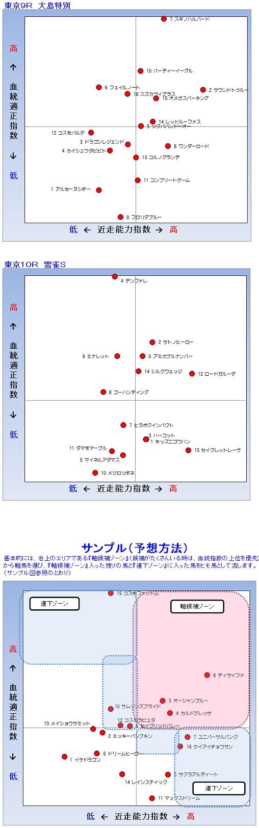 2014-02-24東京9R、10R