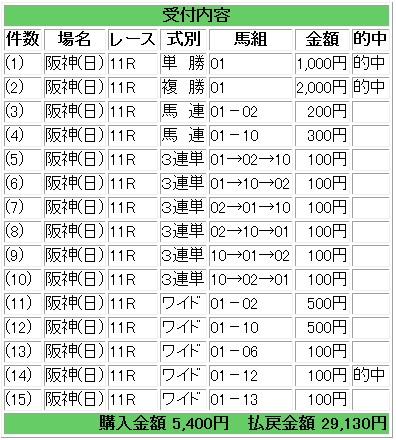 2014-03-16フィリーズ結果
