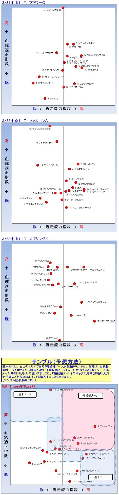 2013-03-21-24予想