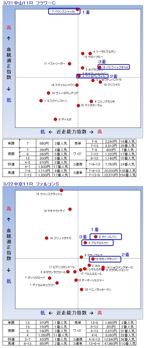 2014-03-21-22結果