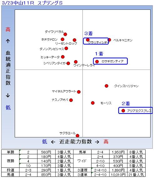 2014-03-23結果