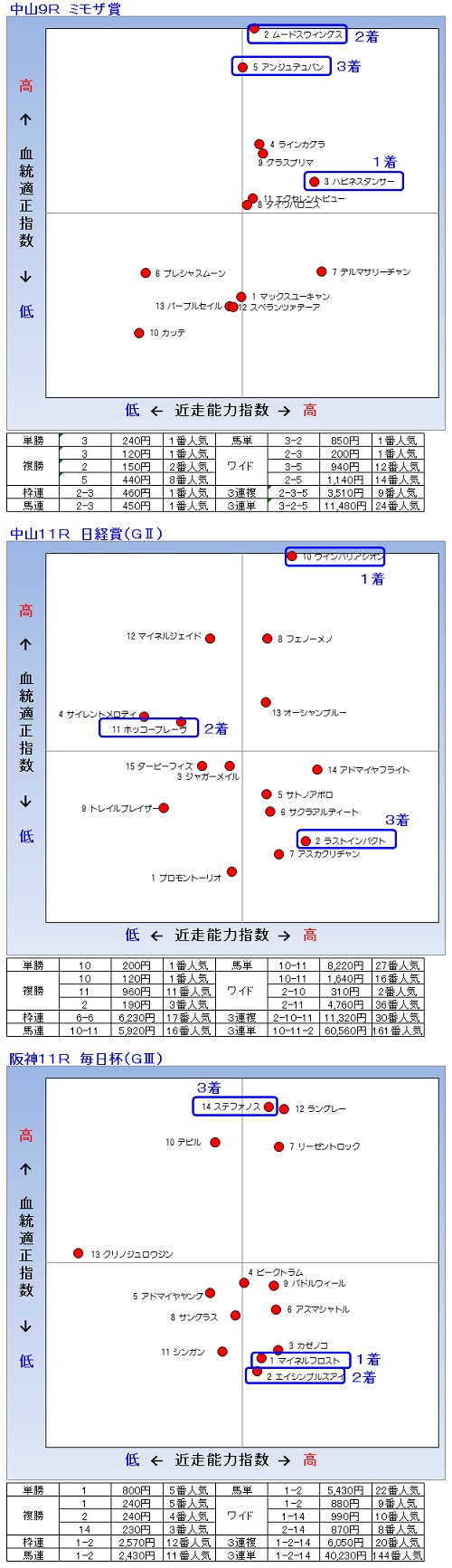 2014-03-29結果