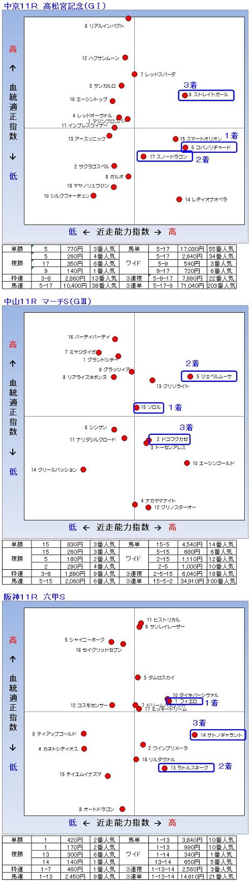2014-03-30結果