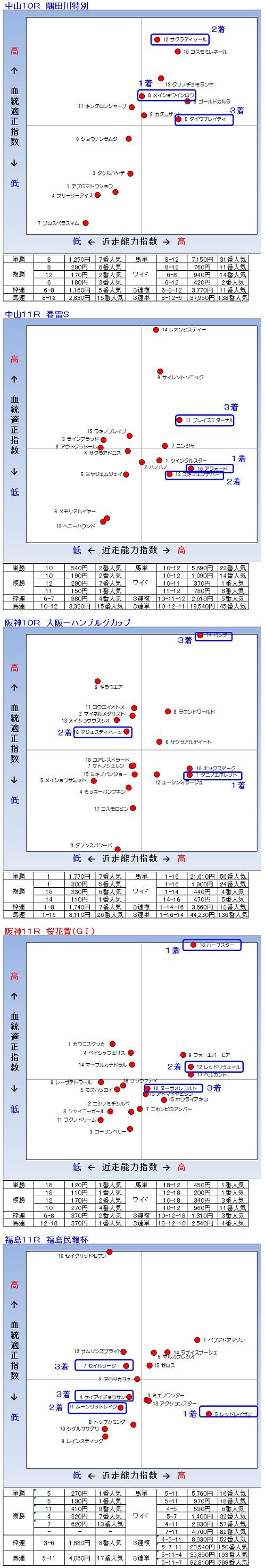2014-04-13結果