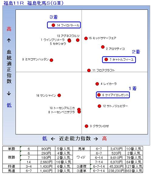 2014-04-27結果