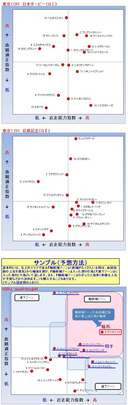 2014-06-01予想