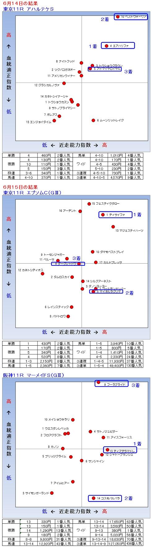 2014-06-1415結果
