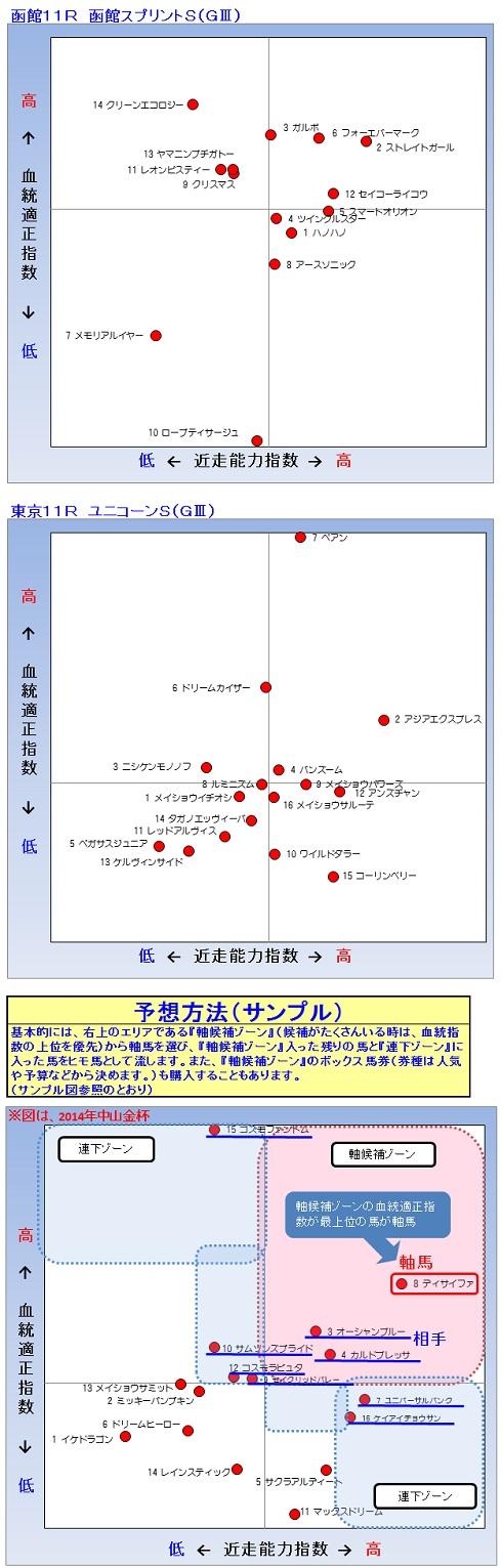2014-06-22予想1