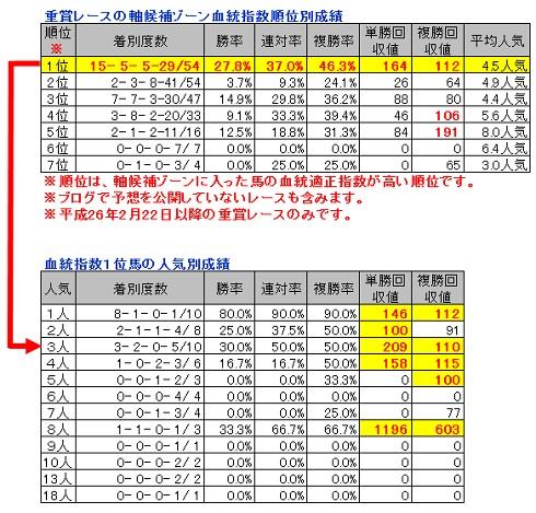 2014-07-25中間報告