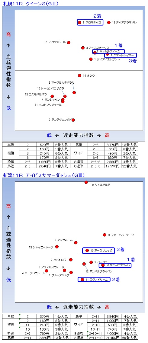 2014-08-03結果