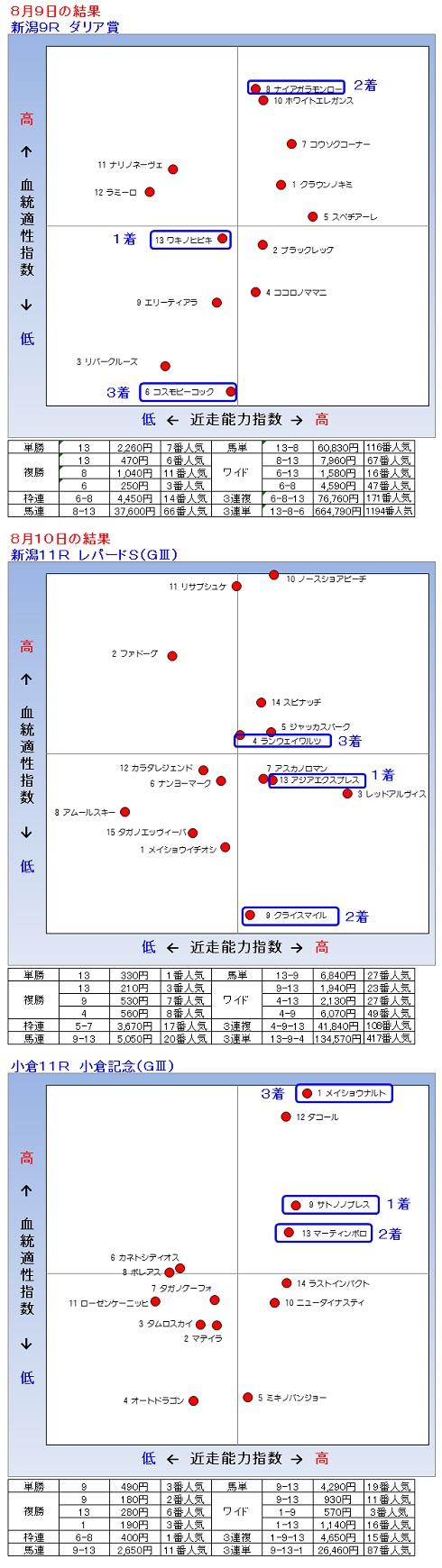 2014-08-0910結果