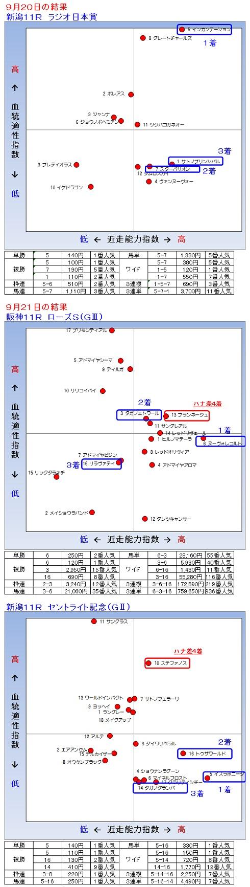 2014-09-2021結果