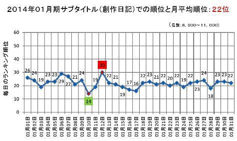2014年01月期のサブタイトルでの順位と月平均順位0001-2