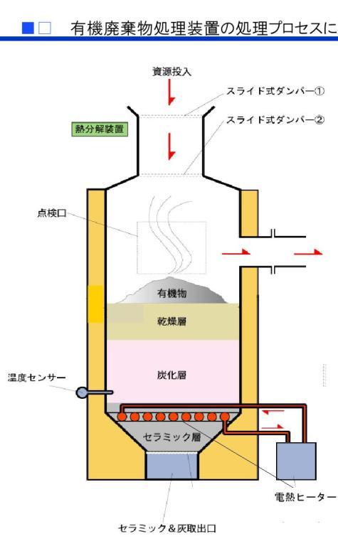 燻焼処理事業0003-3