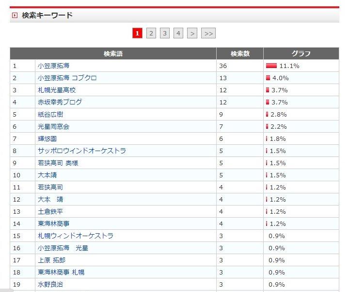1月アクセス_kujira