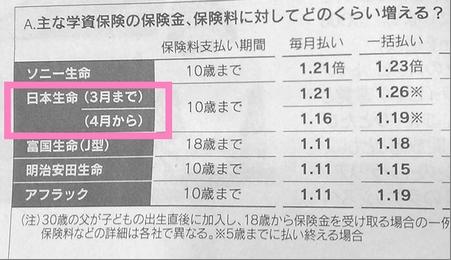 gakushihoken_nikkei_nissei_140301.jpg