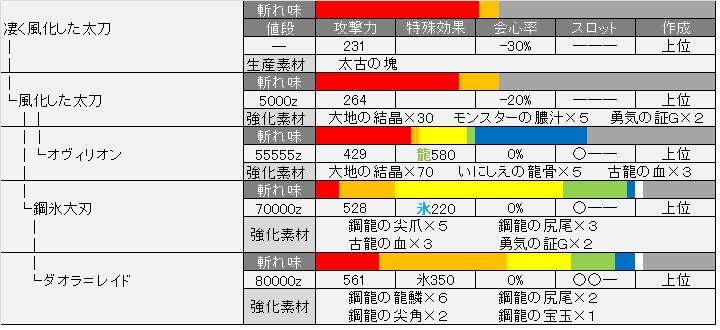 モンハン4g大剣派生 MH4(モンスターハンター4) おすすめの大剣&スキル