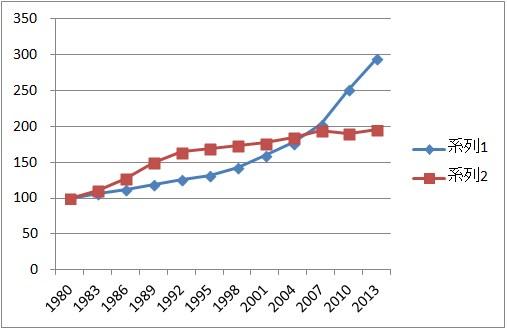 弁護士人口-折れ線グラフ-オリジナル