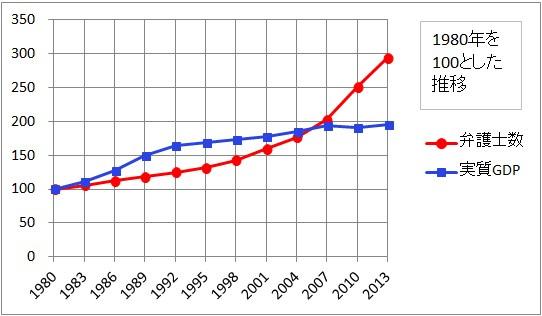 弁護士人口-折れ線グラフ