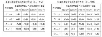 デルタL等級表