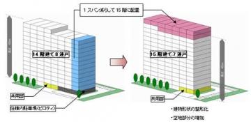 三井住友建設スキット15階建てのメリット