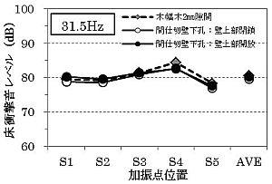 熊谷組 VM工法 床先行二重床 31.5Hz帯
