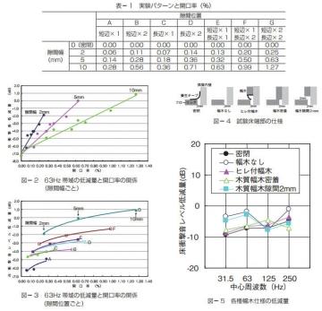 戸田建設 乾式二重床の床下空気層の密閉度が重量床衝撃音レベル低減量に与える影響について