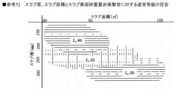 CASBEEスラブ厚と面積に応じた遮音性能表