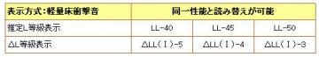 ΔL等級と推定L等級の読み替え表(カテゴリⅠ)