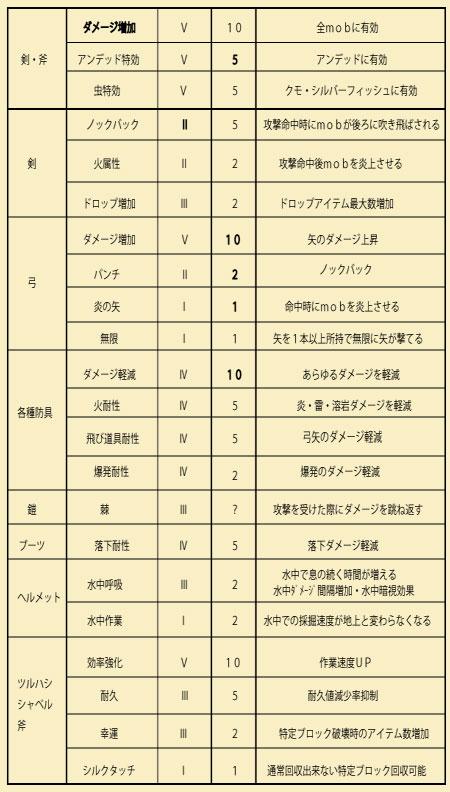 エンチャント表2
