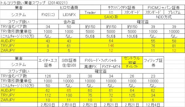 スワップ8社140221
