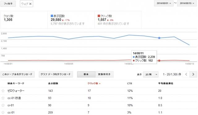 ウェブマスター データ