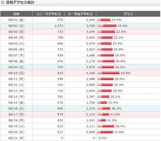 FC2日別アクセス数0820