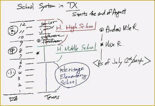 02 500 20140712 SchoolSystemInTXbyAndrewMax