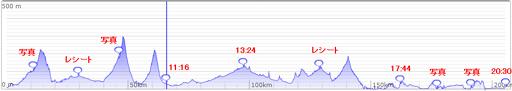 brm419標高グラフ