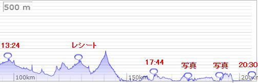 brm419後半標高グラフ