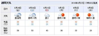 雨季のような8月の週刊天気予報