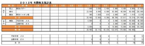 2012年年間集計